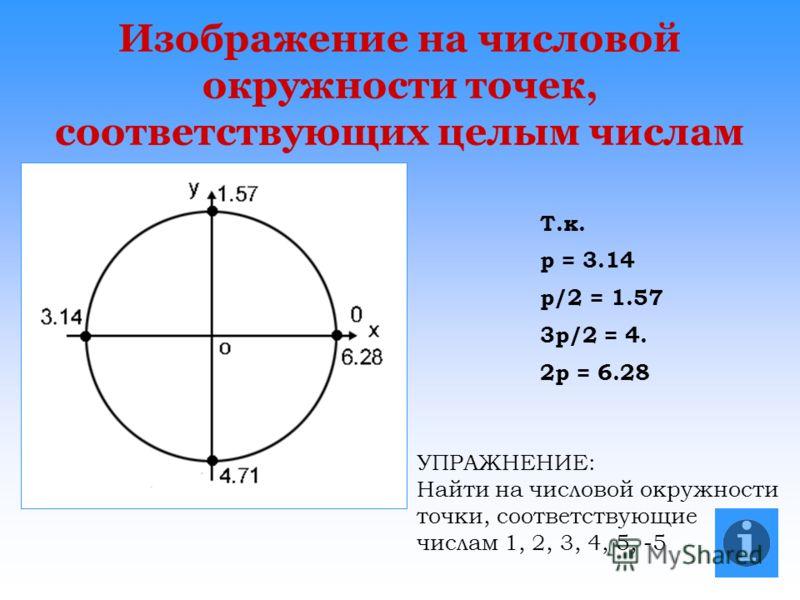 Изображение на числовой окружности точек, соответствующих целым числам Т.к. p = 3.14 p/2 = 1.57 3p/2 = 4. 2p = 6.28 УПРАЖНЕНИЕ: Найти на числовой окружности точки, соответствующие числам 1, 2, 3, 4, 5, -5