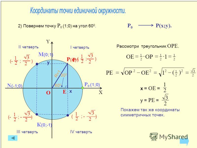 О IV четверть III четверть II четверть I четверть К (0;-1) N (-1;0) М (0;1) Р 0 (1;0) X Y Р (x;y) R=1 600600 Рассмотри треугольник ОРЕ. 2 1 2 1 2 1 1ОРОЕ 2 3 2 2 1 222 1ОЕОРРЕ y x Е 2) Повернем точку Р 0 (1;0) на угол 60 0. Р 0 Р(x;y). y = РЕ = 2 3 2