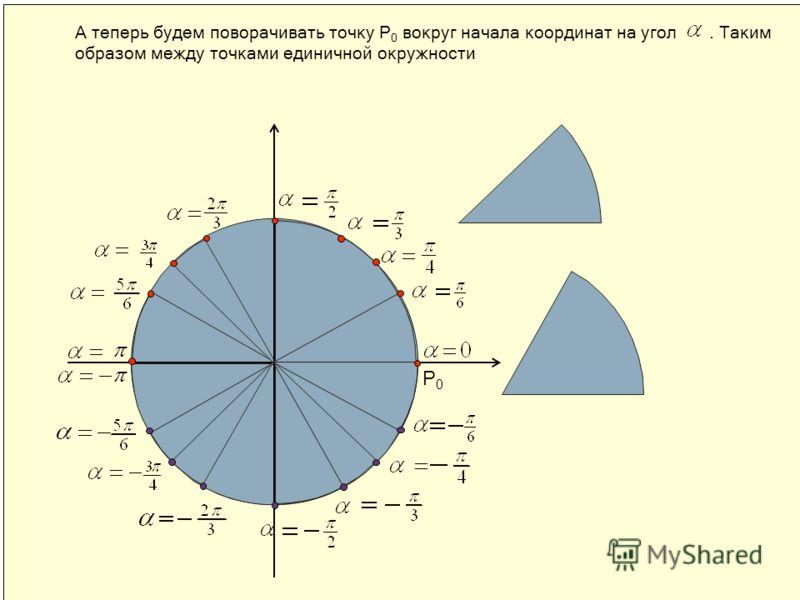 А теперь будем поворачивать точку Р 0 вокруг начала координат на угол. Таким образом между точками единичной окружности Р0Р0