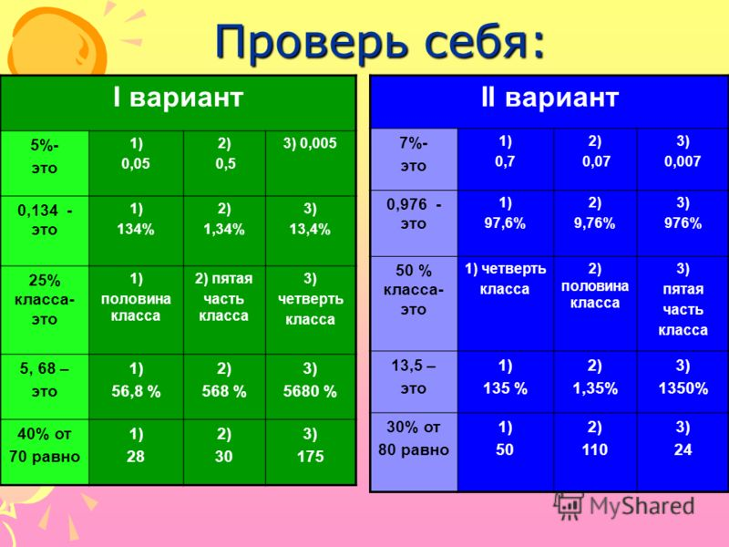 Проверь себя: I вариант 5%- это 1) 0,05 2) 0,5 3) 0,005 0,134 - это 1) 134% 2) 1,34% 3) 13,4% 25% класса- это 1) половина класса 2) пятая часть класса 3) четверть класса 5, 68 – это 1) 56,8 % 2) 568 % 3) 5680 % 40% от 70 равно 1) 28 2) 30 3) 175 II в