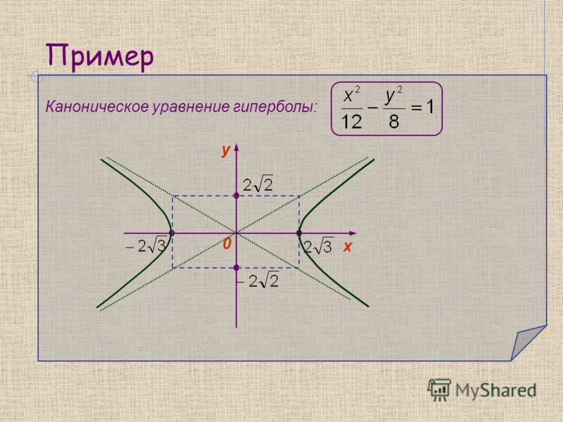 Пример Каноническое уравнение гиперболы: 0 y х