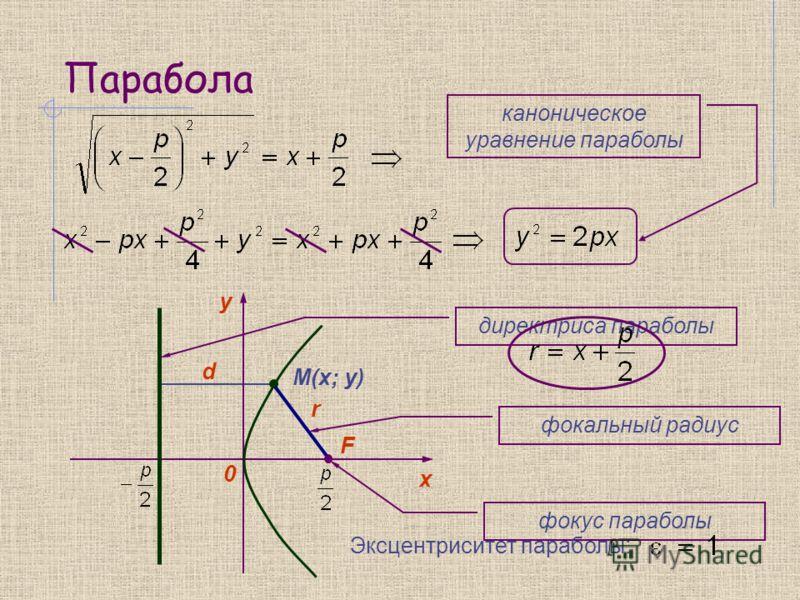 Парабола y 0 х F M(x; y) d r каноническое уравнение параболы директриса параболы фокус параболы фокальный радиус Эксцентриситет параболы:
