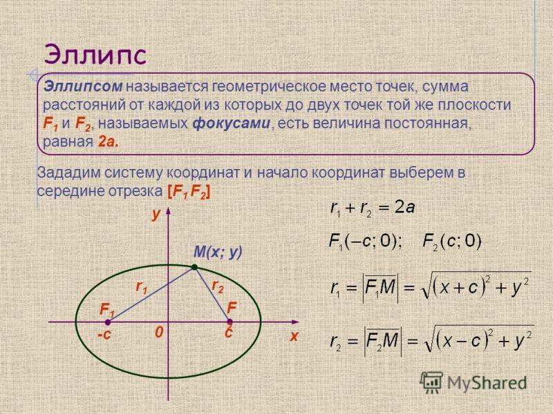 Эллипс Эллипсом называется геометрическое место точек, сумма расстояний от каждой из которых до двух точек той же плоскости F 1 и F 2, называемых фокусами, есть величина постоянная, равная 2а. y 0 х F1F1 F2F2 -c c M(x; y) r1r1 r2r2 Зададим систему ко