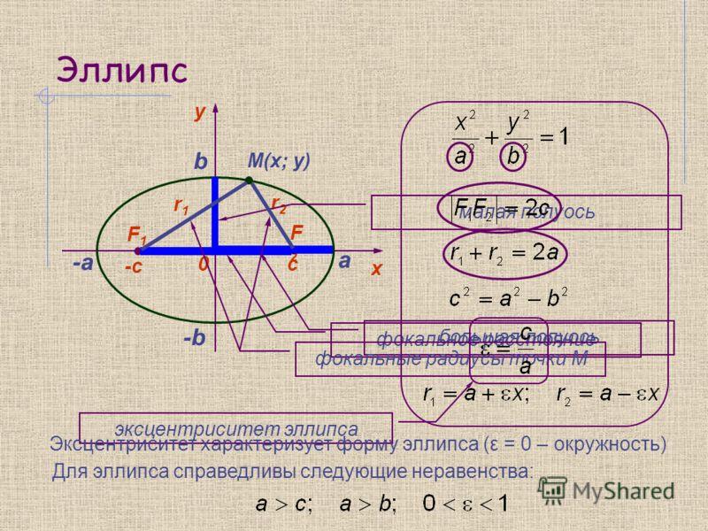 Эллипс y 0 х F1F1 F2F2 -c c M(x; y) r1r1 r2r2 а -а большая полуось малая полуось b -b фокальное расстояние фокальные радиусы точки М эксцентриситет эллипса Для эллипса справедливы следующие неравенства: Эксцентриситет характеризует форму эллипса (ε =
