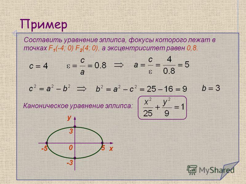 Пример Составить уравнение эллипса, фокусы которого лежат в точках F 1 (-4; 0) F 2 (4; 0), а эксцентриситет равен 0,8. Каноническое уравнение эллипса: y 0 х -5-5 5 -3-3 3