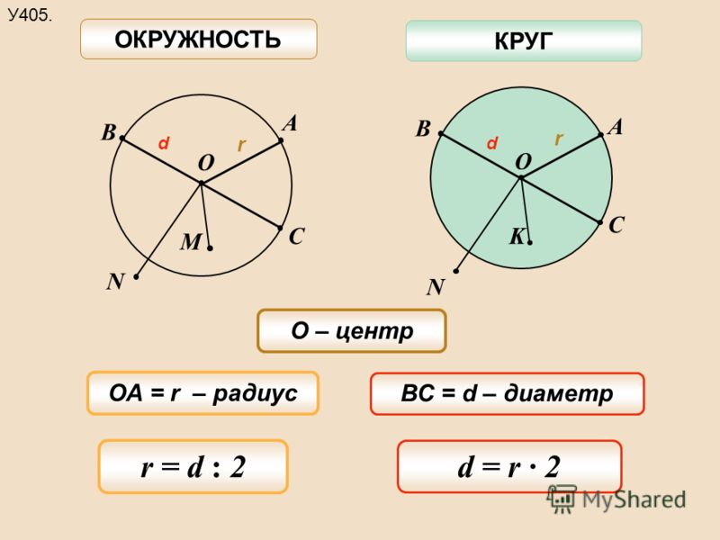 B O C M А N B O C K А N ОКРУЖНОСТЬ КРУГ У405. ОА = r – радиус ВС = d – диаметр О – центр d = r · 2 r = d : 2 r r dd
