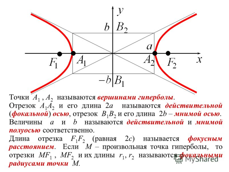 Точки A 1, A 2 называются вершинами гиперболы. Отрезок A 1 A 2 и его длина 2a называются действительной (фокальной) осью, отрезок B 1 B 2 и его длина 2b – мнимой осью. Величины a и b называются действительной и мнимой полуосью соответственно. Длина о