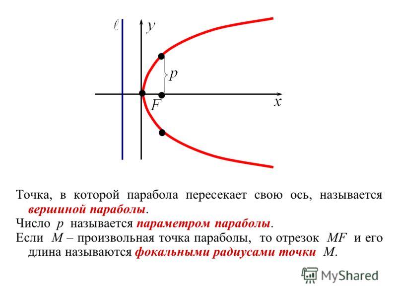 Точка, в которой парабола пересекает свою ось, называется вершиной параболы. Число p называется параметром параболы. Если M – произвольная точка параболы, то отрезок MF и его длина называются фокальными радиусами точки M.