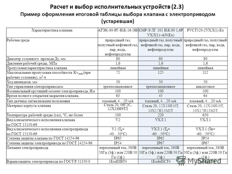 Характеристика клапанаАТЭК-80-РГ-НЖ-16-ЭВКМР-Э ЛГ 101 НЖ 80 1,6Р УХЛ(1)–AN(Ex) РУСТ520-2УХЛ(1)-Ex Рабочая средаприродный газ, попутный нефтяной газ, пар, вода, нефтепродукты Диаметр условного прохода Ду, мм80 Давление рабочей среды, МПа1,6 Пропускная