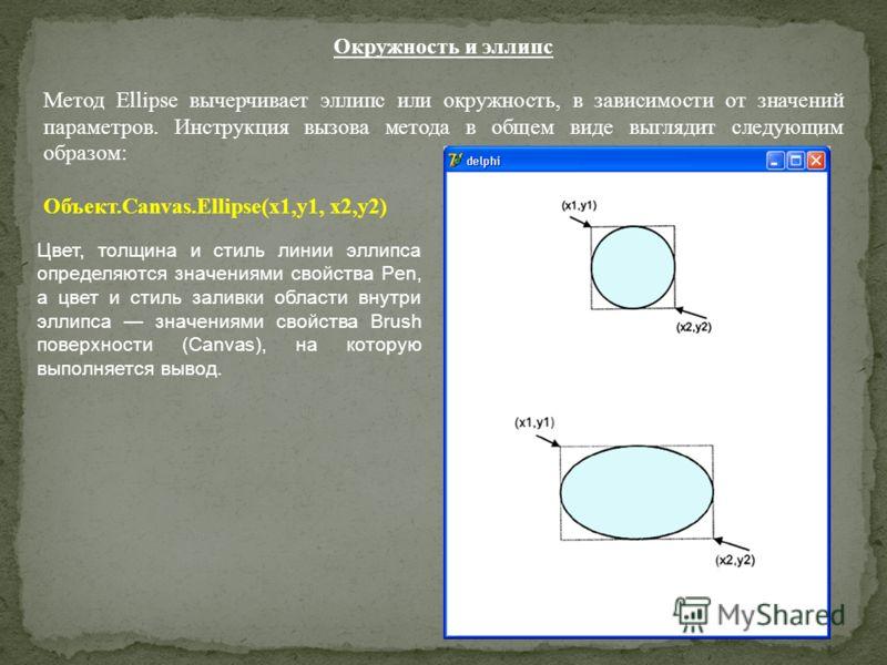 Окружность и эллипс Метод Ellipse вычерчивает эллипс или окружность, в зависимости от значений параметров. Инструкция вызова метода в общем виде выглядит следующим образом: Объект.Canvas.Ellipse(x1,y1, х2,у2) Цвет, толщина и стиль линии эллипса опред