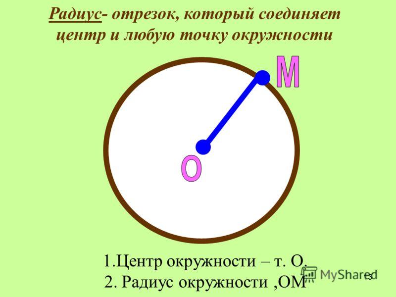 13 1.Центр окружности – т. О. 2. Радиус окружности,ОМ Радиус- отрезок, который соединяет центр и любую точку окружности