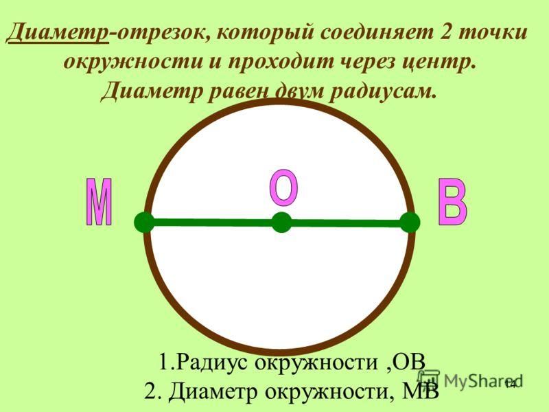 14 1.Радиус окружности,ОВ 2. Диаметр окружности, МВ Диаметр-отрезок, который соединяет 2 точки окружности и проходит через центр. Диаметр равен двум радиусам.