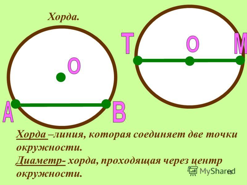 15 Хорда –линия, которая соединяет две точки окружности. Диаметр- хорда, проходящая через центр окружности. Хорда.