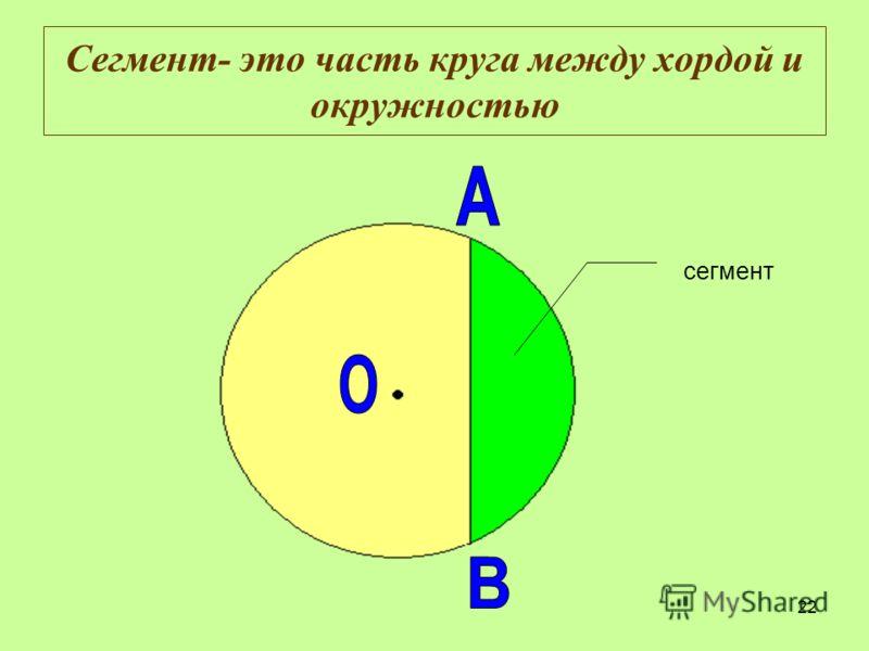 22 Сегмент- это часть круга между хордой и окружностью сегмент