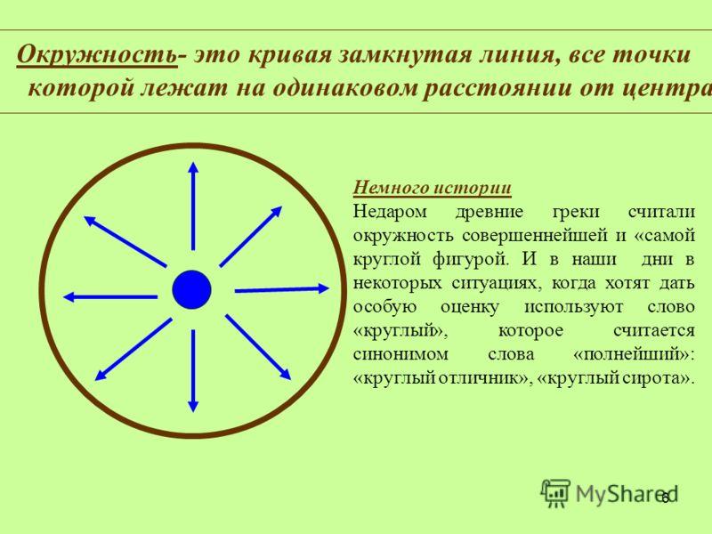 6 Окружность- это кривая замкнутая линия, все точки которой лежат на одинаковом расстоянии от центра Немного истории Недаром древние греки считали окружность совершеннейшей и «самой круглой фигурой. И в наши дни в некоторых ситуациях, когда хотят дат