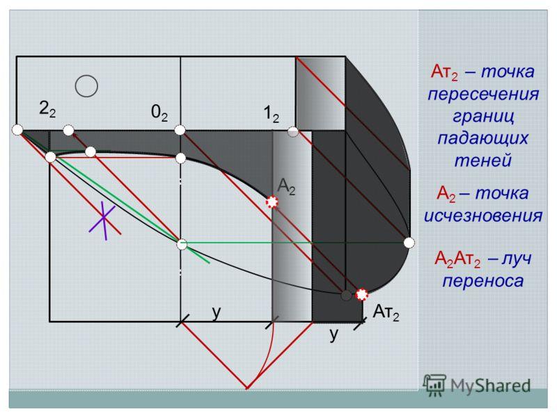 1212 2 0202 Ат 2 А 2 – точка исчезновения А2А2 Ат 2 – точка пересечения границ падающих теней А 2 Ат 2 – луч переноса у у
