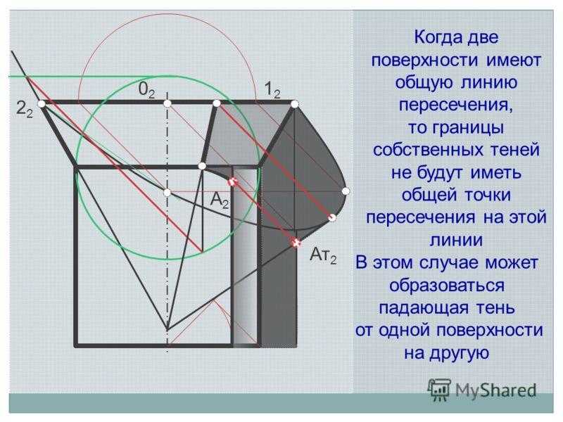 1212 2 0202 Ат 2 А2А2 Когда две поверхности имеют общую линию пересечения, то границы собственных теней не будут иметь общей точки пересечения на этой линии В этом случае может образоваться падающая тень от одной поверхности на другую