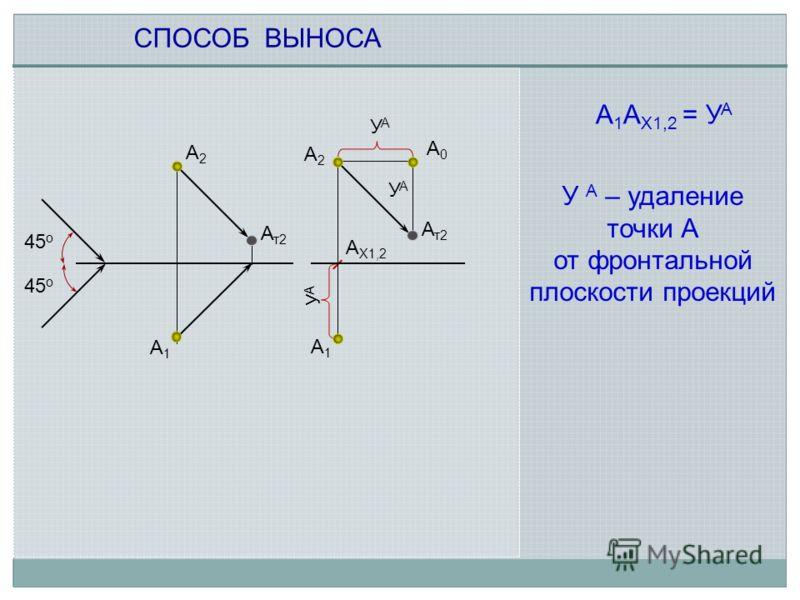 СПОСОБ ВЫНОСА 45 о А т2 А2А2 А2А2 А1А1 А 1 А Х1,2 = У А УАУА УАУА А0А0 УАУА У А – удаление точки А от фронтальной плоскости проекций А1А1 А Х1,2