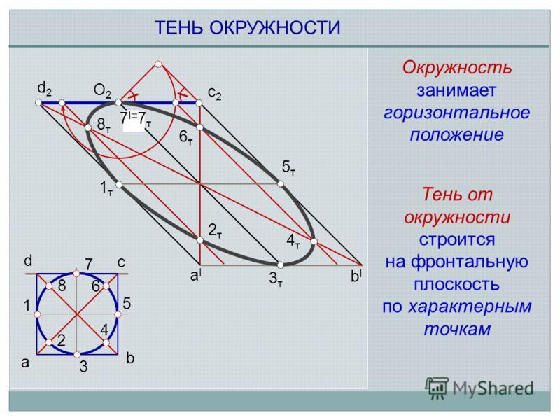 1 2 3 4 5 6 7 8 8т8т 3т3т a d c b aIaI bIbI c2c2 d2d2 1т1т 2т2т 4т4т 5т5т 6т6т ТЕНЬ ОКРУЖНОСТИ О2О2 7 I 7 т Тень от окружности строится на фронтальную плоскость по характерным точкам Окружность занимает горизонтальное положение