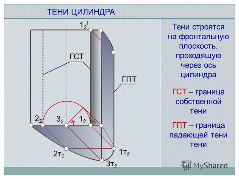 1212 2 12I12I 3232 2т 2 3т 2 1т 2 ТЕНИ ЦИЛИНДРА ГСТ ГСТ – граница собственной тени ГПТ ГПТ – граница падающей тени тени Тени строятся на фронтальную плоскость, проходящую через ось цилиндра