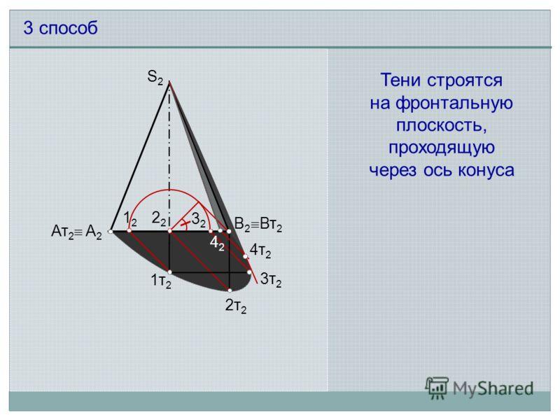 S2S2 4242 12122 3232 1т21т2 2т 2 3т 2 4т 2 А2А2 В2В2 Ат 2 Вт 2 3 способ Тени строятся на фронтальную плоскость, проходящую через ось конуса