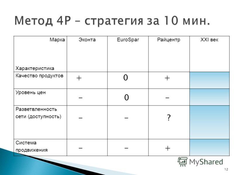 12 Марка Характеристика ЭконтаEuroSparРайцентрXXI век Качество продуктов Уровень цен Разветвленность сети (доступность) Система продвижения + 0 + - 0 - - - ? - - +