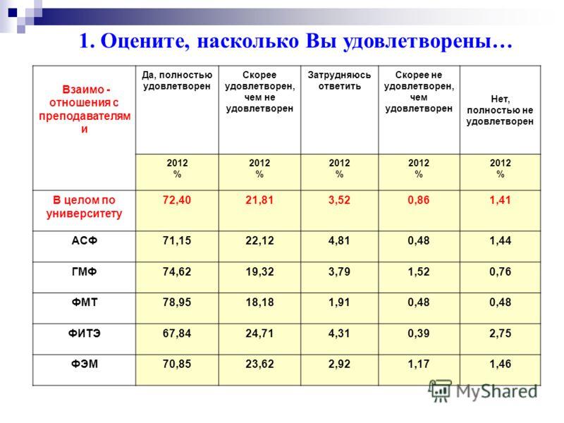 1. Оцените, насколько Вы удовлетворены… Работой деканата Да, полностью удовлетворен Скорее удовлетворен, чем не удовлетворен Затрудняюсь ответить Скорее не удовлетворен, чем удовлетворен Нет, полностью не удовлетворен 2012 % 2012 % 2012 % 2012 % 2012