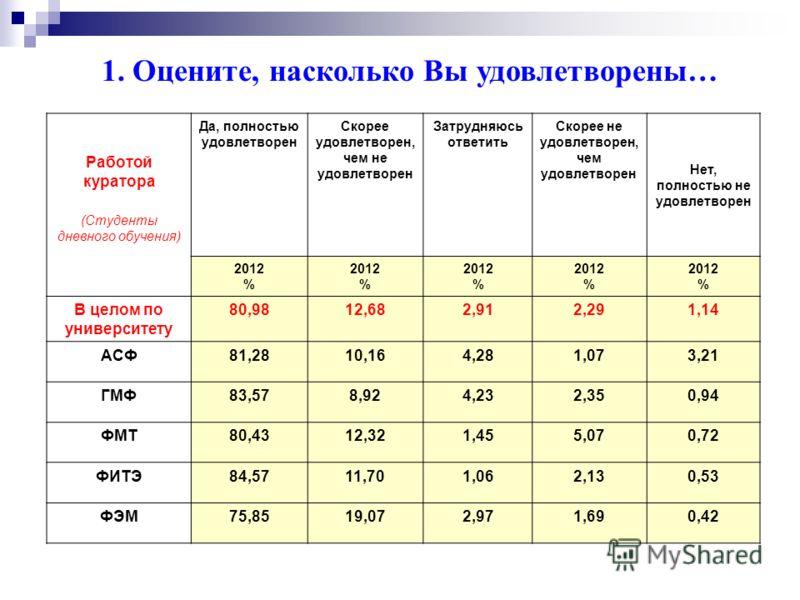 Взаимо - отношения с преподавателям и Да, полностью удовлетворен Скорее удовлетворен, чем не удовлетворен Затрудняюсь ответить Скорее не удовлетворен, чем удовлетворен Нет, полностью не удовлетворен 2012 % 2012 % 2012 % 2012 % 2012 % В целом по униве