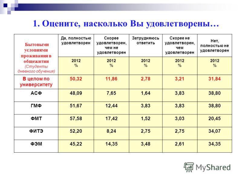 Работой куратора (Студенты дневного обучения) Да, полностью удовлетворен Скорее удовлетворен, чем не удовлетворен Затрудняюсь ответить Скорее не удовлетворен, чем удовлетворен Нет, полностью не удовлетворен 2012 % 2012 % 2012 % 2012 % 2012 % В целом