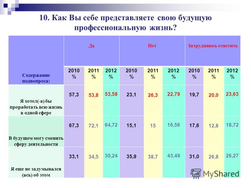9. Есть ли у Вас предварительная договоренность о трудоустройстве? (Студенты дневного обучения) ДаНет 2010 % 2011 % 2012 % 2010 % 2011 % 2012 % В целом по университету 53,441,1 40,8 46,658,9 59,2 АСФ 56,132,7 44,7 43,967,3 55,3 ГМФ 53,437,1 35,8 46,6