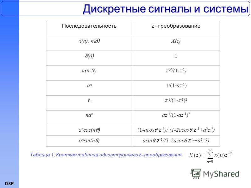 DSP Дискретные сигналы и системы Последовательностьz–преобразование x(n), n 0 X(z) (n) 1 u(n-N)z -N /(1-z -1 ) anan 1/(1-az -1 ) nz -1 /(1-z -1 ) 2 na n az -1 /(1-az -1 ) 2 a n cos(n ) (1-acos z -1 )/ (1-2acos z -1 +a 2 z -2 ) a n sin(n ) asin z -1 /
