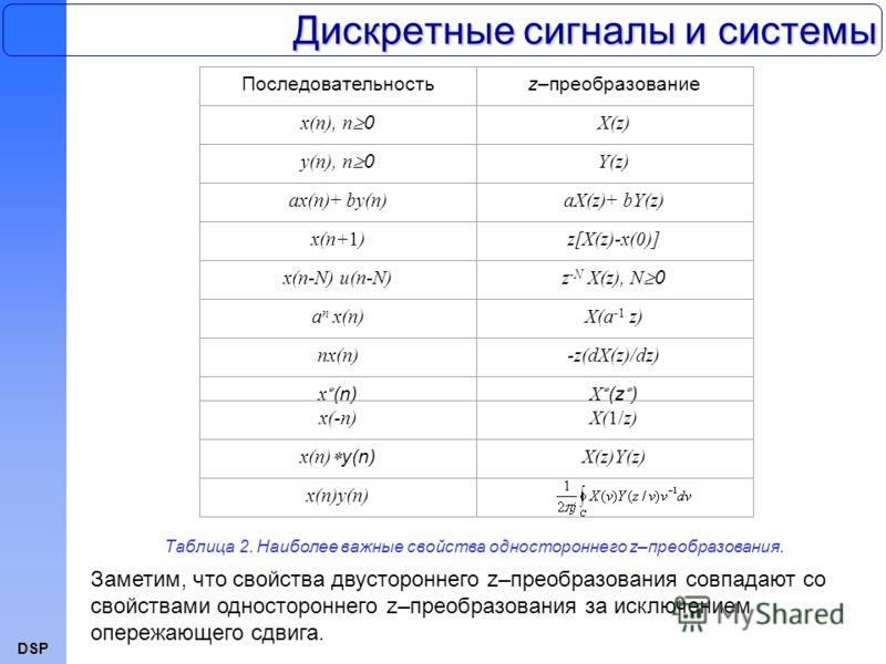 DSP Дискретные сигналы и системы Последовательностьz–преобразование x(n), n 0 X(z) y(n), n 0 Y(z) ax(n)+ by(n)aX(z)+ bY(z) x(n+1)z[X(z)-x(0)] x(n-N) u(n-N) z -N X(z), N 0 a n x(n)X(a -1 z) nx(n)-z(dX(z)/dz) x (n) X (z ) x(-n)X(1/z) x(n) y(n) X(z)Y(z)