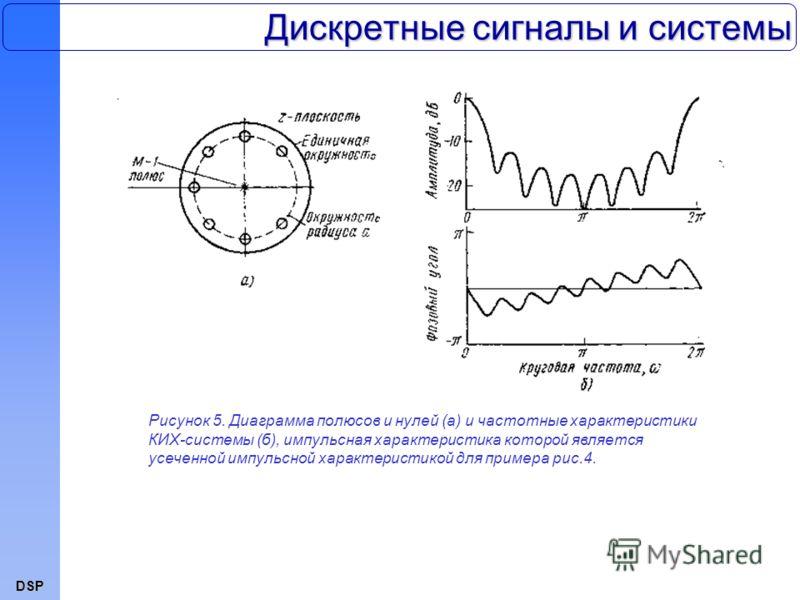DSP Дискретные сигналы и системы Рисунок 5. Диаграмма полюсов и нулей (а) и частотные характеристики КИХ-системы (б), импульсная характеристика которой является усеченной импульсной характеристикой для примера рис.4.