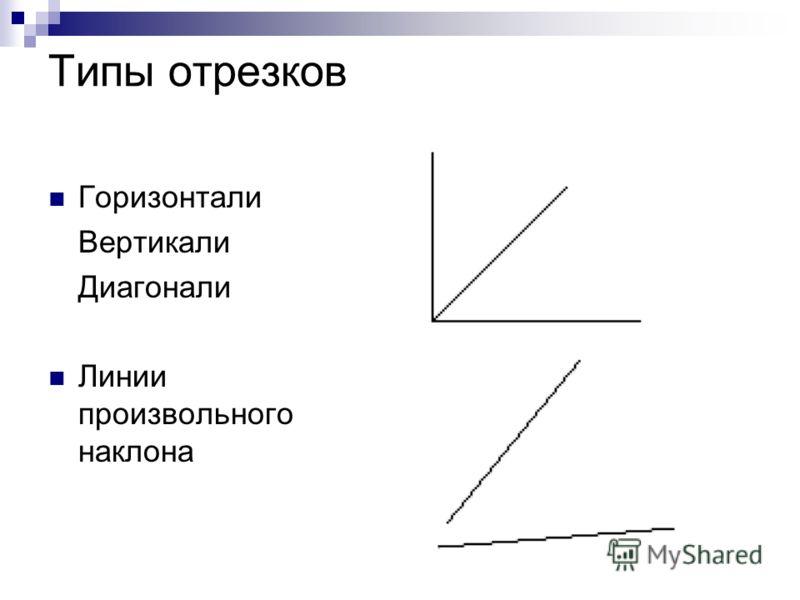 Типы отрезков Горизонтали Вертикали Диагонали Линии произвольного наклона