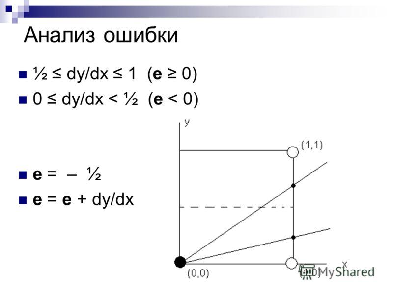 Анализ ошибки ½ dy/dx 1 (е 0) 0 dy/dx < ½ (е < 0) е = – ½ е = е + dy/dx