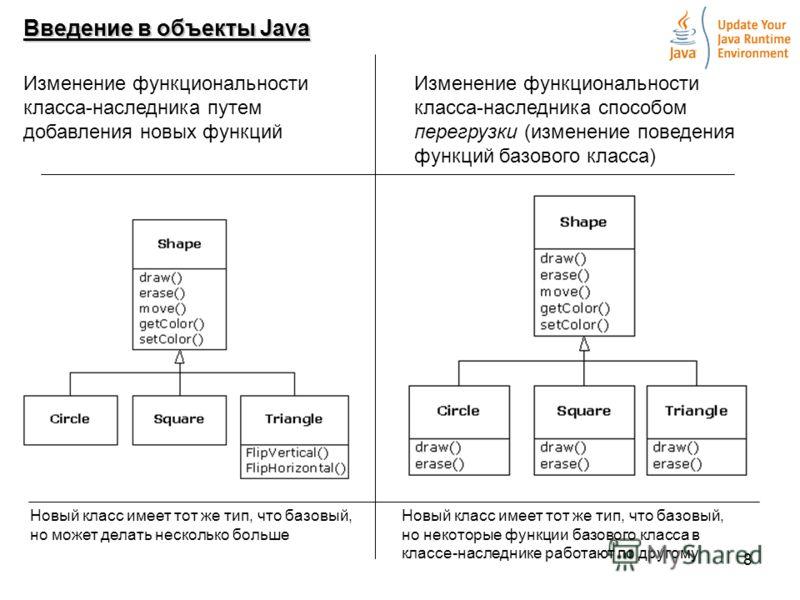 8 Введение в объекты Java Изменение функциональности класса-наследника путем добавления новых функций Изменение функциональности класса-наследника способом перегрузки (изменение поведения функций базового класса) Новый класс имеет тот же тип, что баз