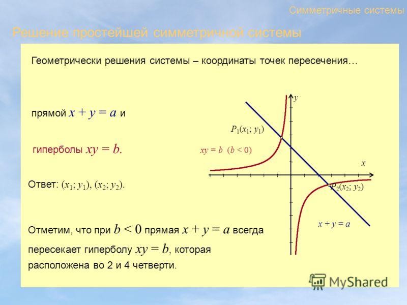 Геометрически решения системы – координаты точек пересечения… Симметричные системы Решение простейшей симметричной системы xy = b (b < 0) x y x + y = a P 1 (x 1 ; y 1 ) P 2 (x 2 ; y 2 ) прямой x + y = a и гиперболы xy = b. Ответ: (x 1 ; y 1 ), (x 2 ;