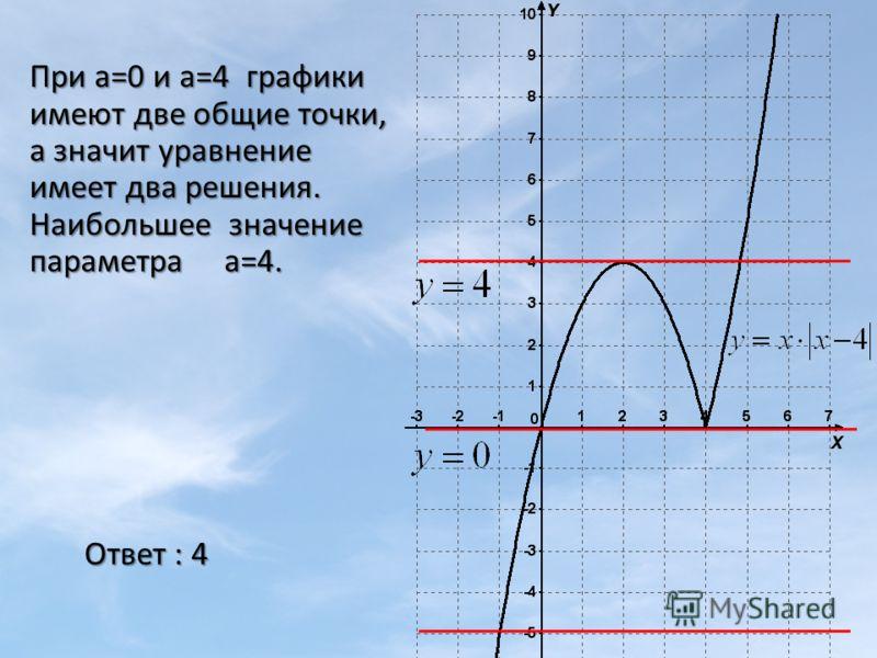 При а=0 и а=4 графики имеют две общие точки, а значит уравнение имеет два решения. Наибольшее значение параметра а=4. Ответ : 4