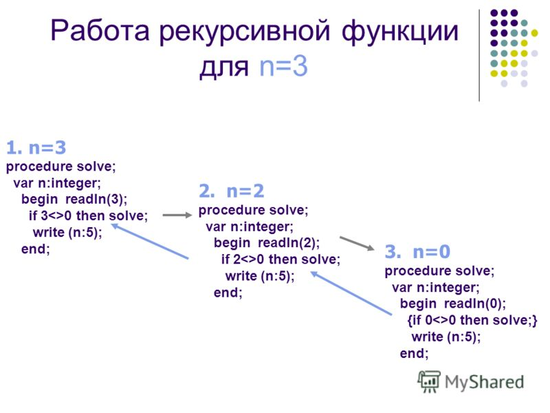Работа рекурсивной функции для n=3 1. n=3 procedure solve; var n:integer; begin readln(3); if 30 then solve; write (n:5); end; 2. n=2 procedure solve; var n:integer; begin readln(2); if 20 then solve; write (n:5); end; 3. n=0 procedure solve; var n:i