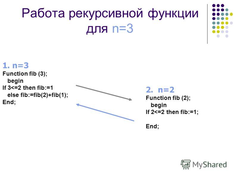 Работа рекурсивной функции для n=3 1. n=3 Function fib (3); begin If 3