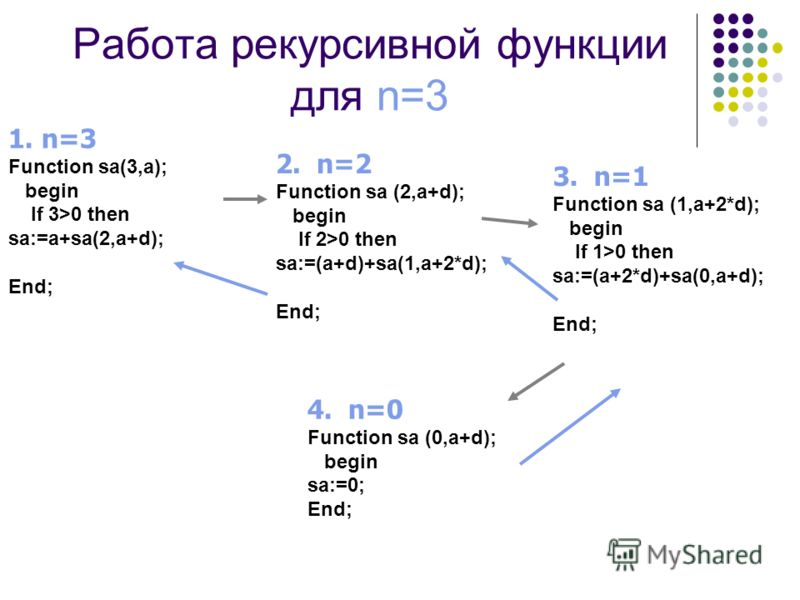 Работа рекурсивной функции для n=3 1. n=3 Function sa(3,a); begin If 3>0 then sa:=a+sa(2,a+d); End; 2. n=2 Function sa (2,a+d); begin If 2>0 then sa:=(a+d)+sa(1,a+2*d); End; 3. n=1 Function sa (1,a+2*d); begin If 1>0 then sa:=(a+2*d)+sa(0,a+d); End;
