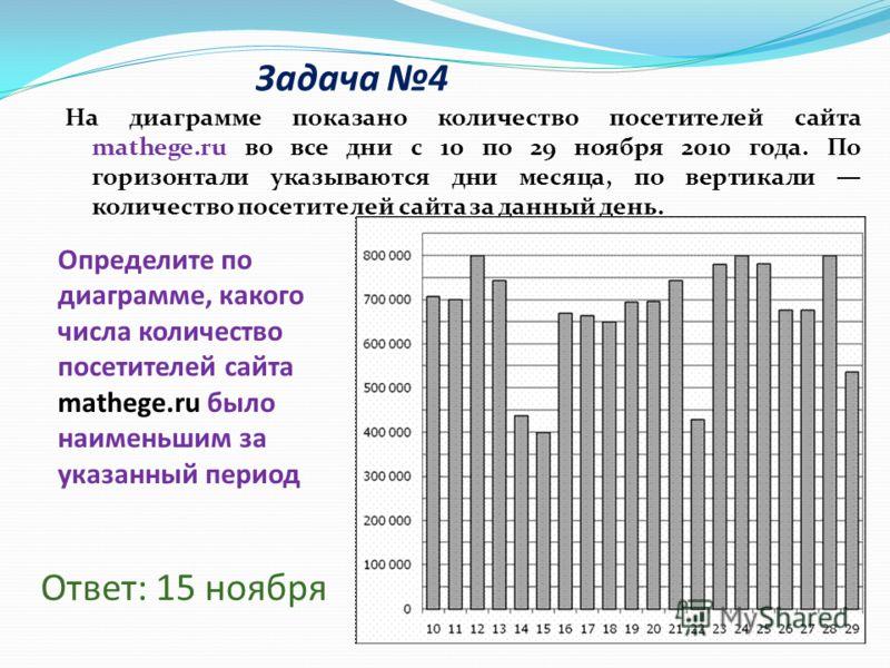 Задача 4 На диаграмме показано количество посетителей сайта mathege.ru во все дни с 10 по 29 ноября 2010 года. По горизонтали указываются дни месяца, по вертикали количество посетителей сайта за данный день. Ответ: 15 ноября Определите по диаграмме,