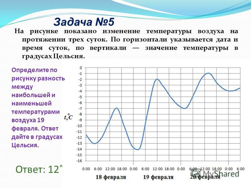 Задача 5 На рисунке показано изменение температуры воздуха на протяжении трех суток. По горизонтали указывается дата и время суток, по вертикали значение температуры в градусах Цельсия. Ответ: 12˚ Определите по рисунку разность между наибольшей и наи