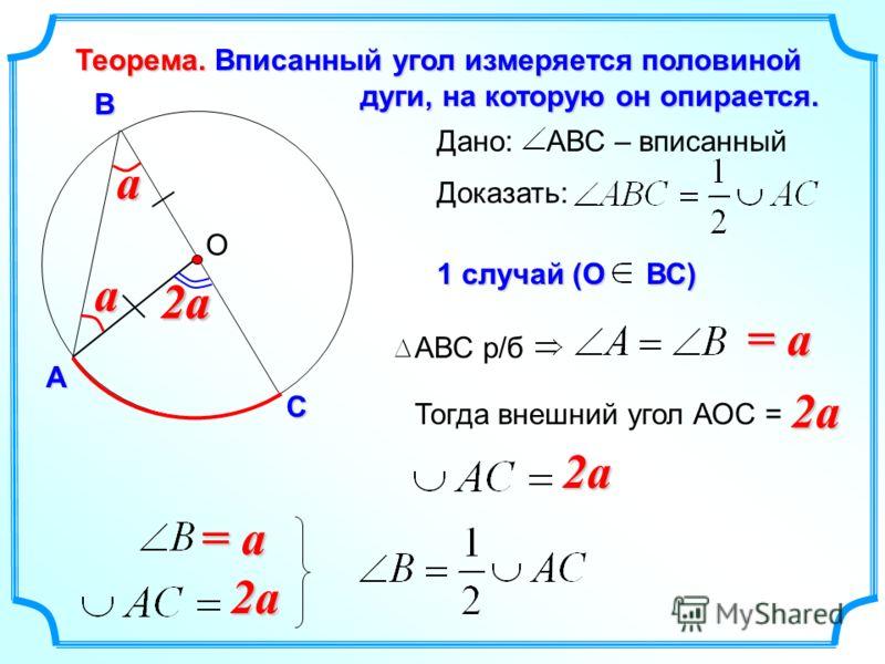 aa О А СВ Теорема. Вписанный угол измеряется половиной дуги, на которую он опирается. дуги, на которую он опирается. 2a2a Дано: АВС – вписанный Доказать: 1 случай (О ВС) АВС р/б = a 2a2a2a2a Тогда внешний угол АОС = 2a2a2a2a = a 2a2a2a2a