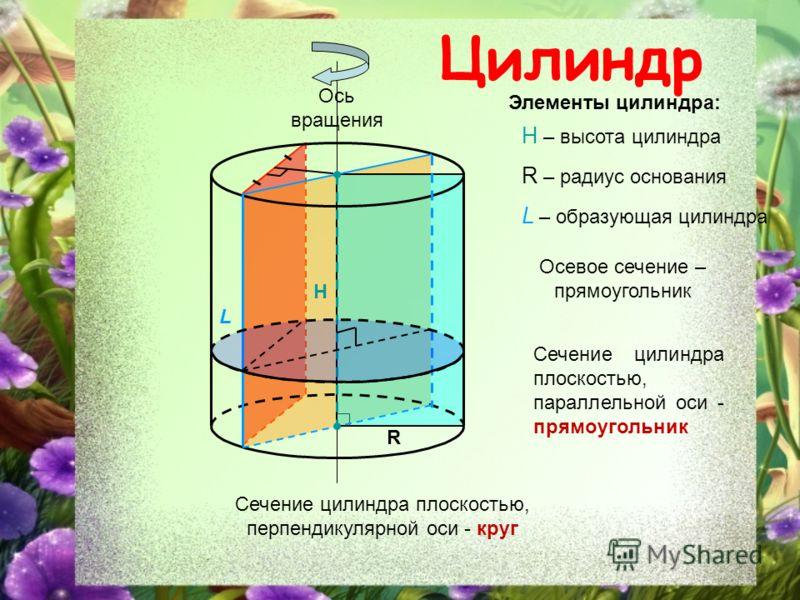схема цилиндр основание высота образующая цилин припухлости
