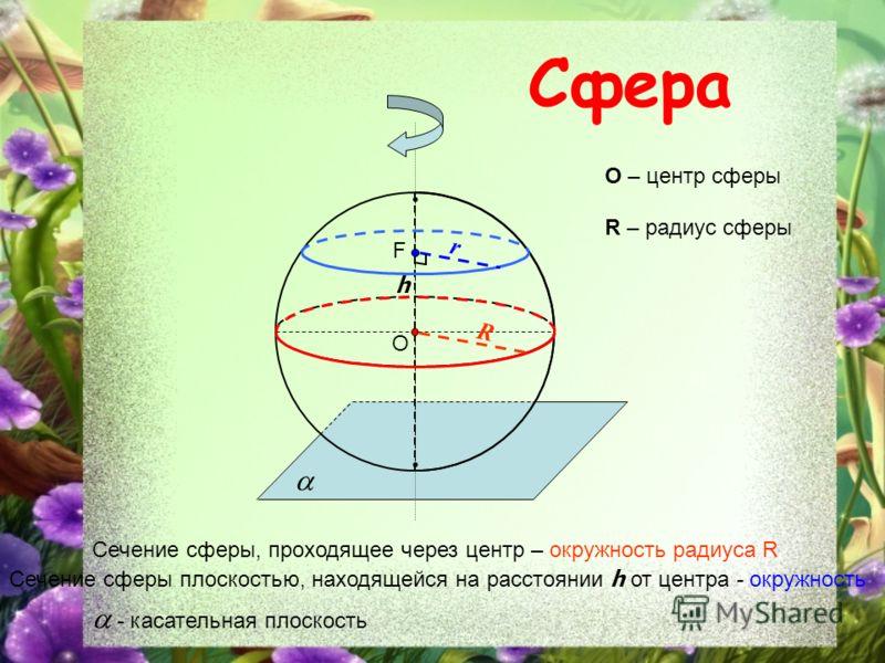 Сфера O Сечение сферы, проходящее через центр – окружность радиуса R O – центр сферы R R – радиус сферы F Сечение сферы плоскостью, находящейся на расстоянии h от центра - окружность h r - касательная плоскость