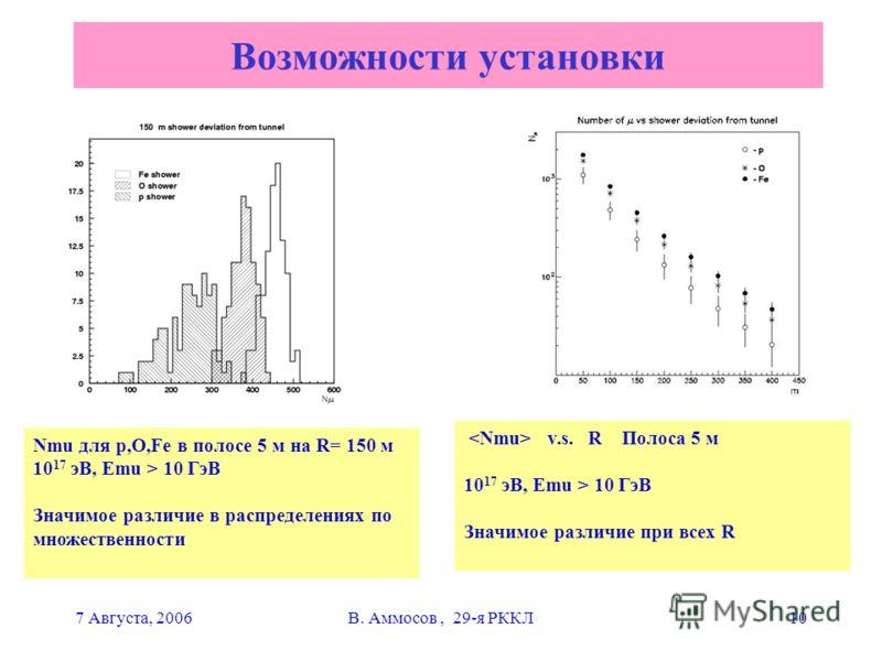 7 Августа, 2006В. Аммосов, 29-я РККЛ10 Возможности установки Nmu для р,О,Fe в полосе 5 м на R= 150 м 10 17 эВ, Emu > 10 ГэВ Значимое различие в распределениях по множественности v.s. R Полоса 5 м 10 17 эВ, Emu > 10 ГэВ Значимое различие при всех R