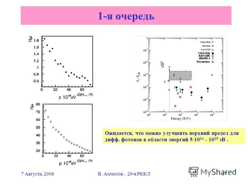 7 Августа, 2006В. Аммосов, 29-я РККЛ17 1-я очередь Ожидается, что можно улучшить верхний предел для дифф. фотонов в области энергий 5 10 14 – 10 15 эВ.