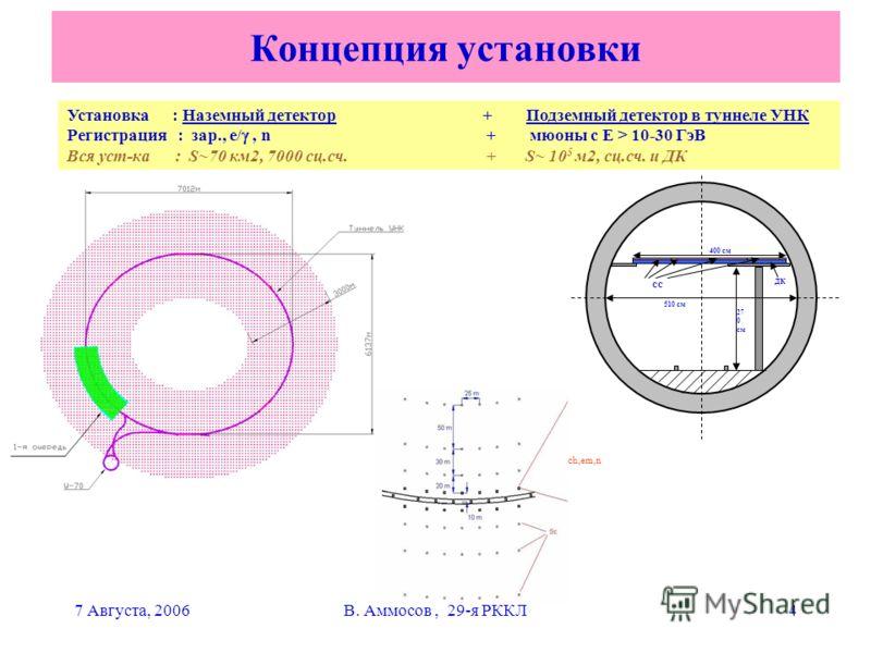7 Августа, 2006В. Аммосов, 29-я РККЛ4 Концепция установки Установка : Наземный детектор + Подземный детектор в туннеле УНК Регистрация : зар., e/, n + мюоны с Е > 10-30 ГэВ Вся уст-ка : S~70 км2, 7000 сц.сч. + S~ 10 5 м2, сц.сч. и ДК ДК 400 см 27 0 с