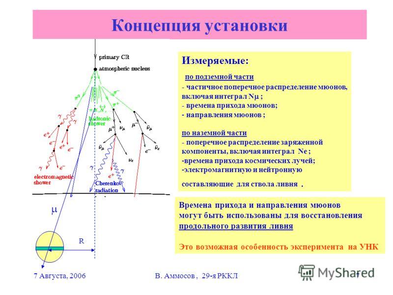7 Августа, 2006В. Аммосов, 29-я РККЛ7 Концепция установки Измеряемые: по подземной части - частичное поперечное распределение мюонов, включая интеграл N ; - времена прихода мюонов; - направления мюонов ; по наземной части - поперечное распределение з